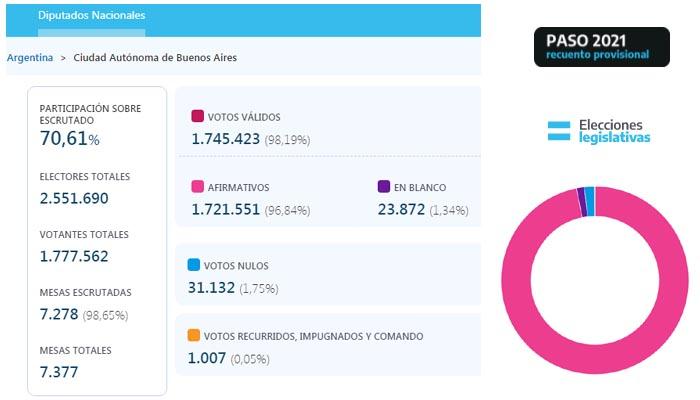 Resultados de las elecciones en la Ciudad de Buenos Aires